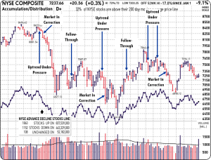 Edited IBD Price and Volume Chart for NYSE - 2011-12-18