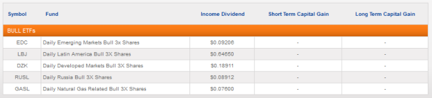2011-12 - Direxion ETF Income Distributions
