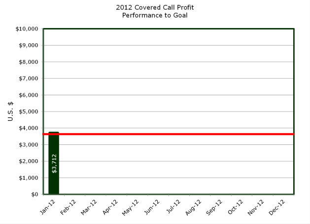 Bar Graph of Profits from Covered Call Trading