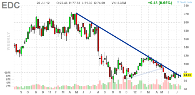 Candlestick Chart for EDC - July 2012