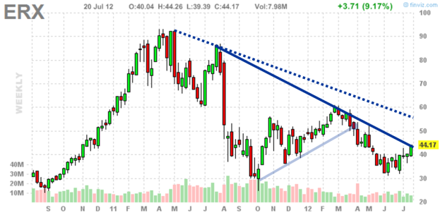 Candlestick Chart for ERX - July 2012