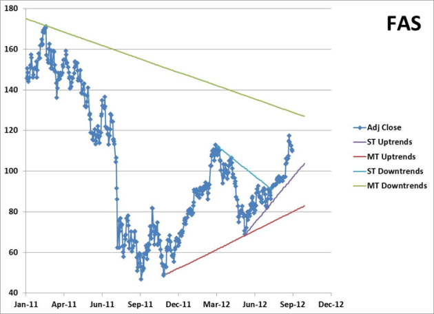 Price Chart with Trendlines for FAS - 2012-09-24