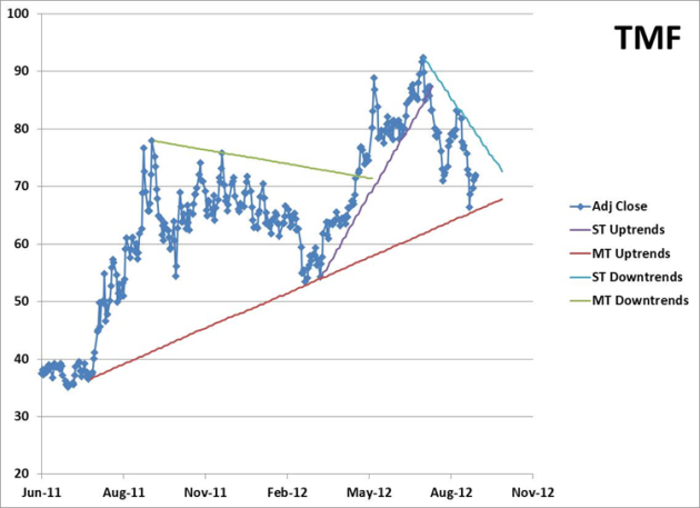 Price Chart with Trendlines for TMF - 2012-09-24