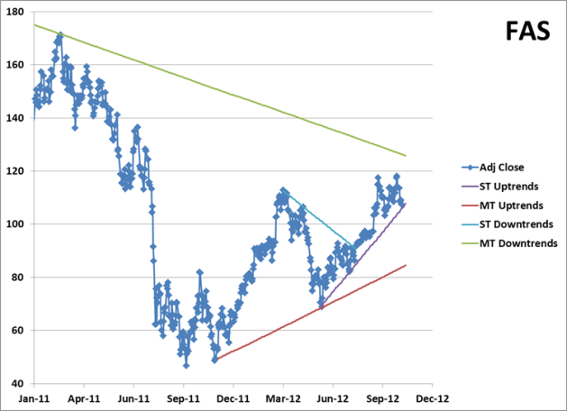 Price Chart for FAS with Trendlines