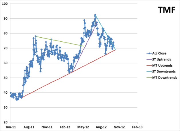 Price Chart for TMF with Trendlines
