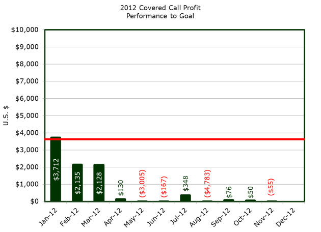 Bar chart showing year to date returns from covered calls